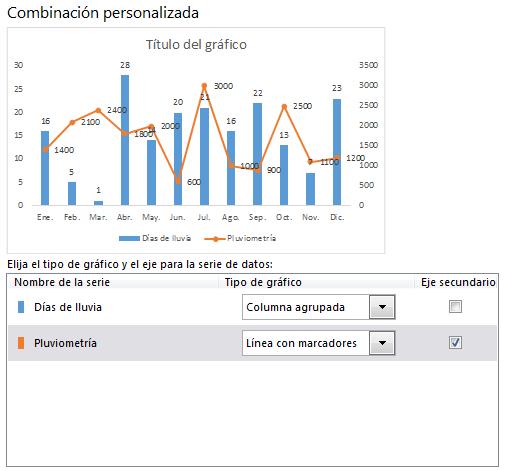 gráfico con dos ejes en Excel